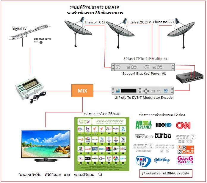 ชุดงานระบบทีวีอาคารสูงดิจิตอล